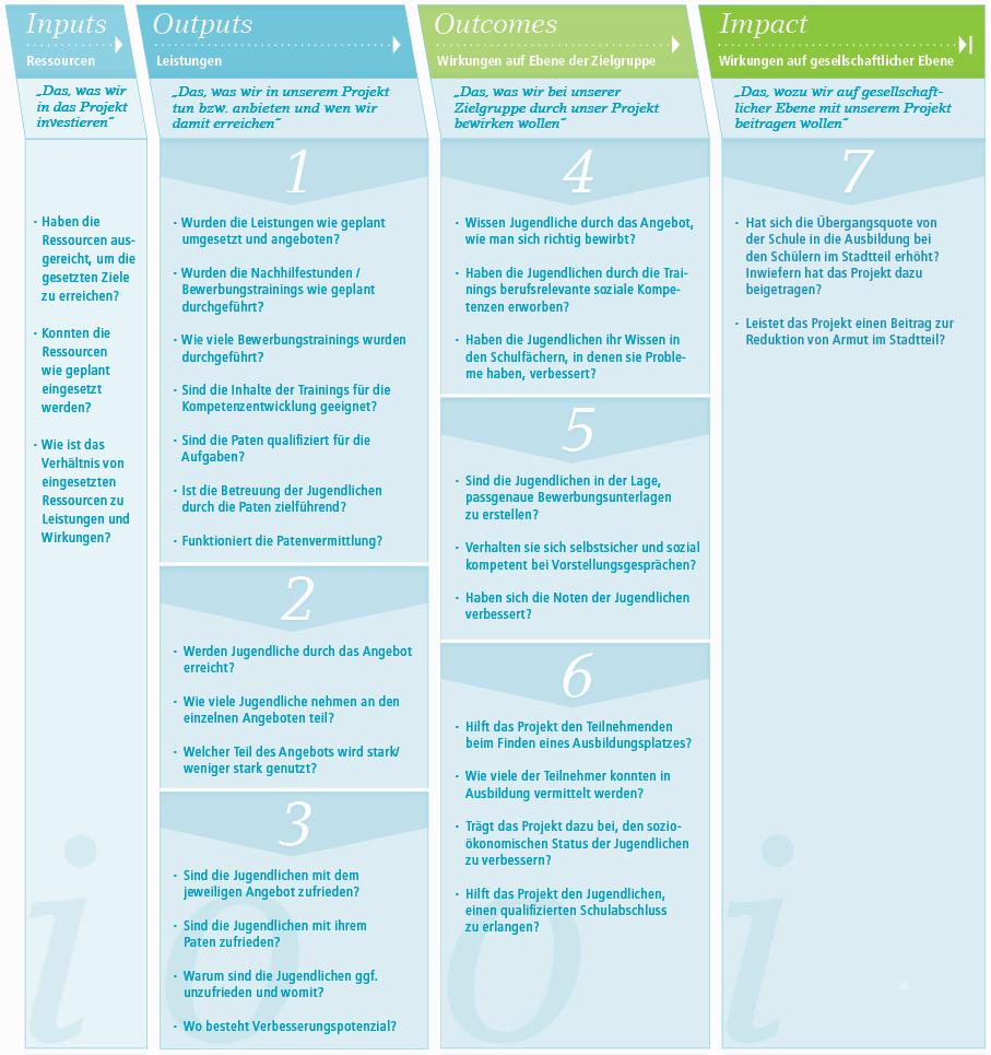 Fragen für die Wirkungsanalyse entlang der Wirkungslogik am Beispiel PAFF