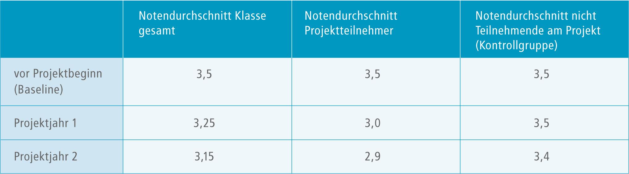 Tabelle zum Vorher-Nachher-Vergleich von Schulnoten
