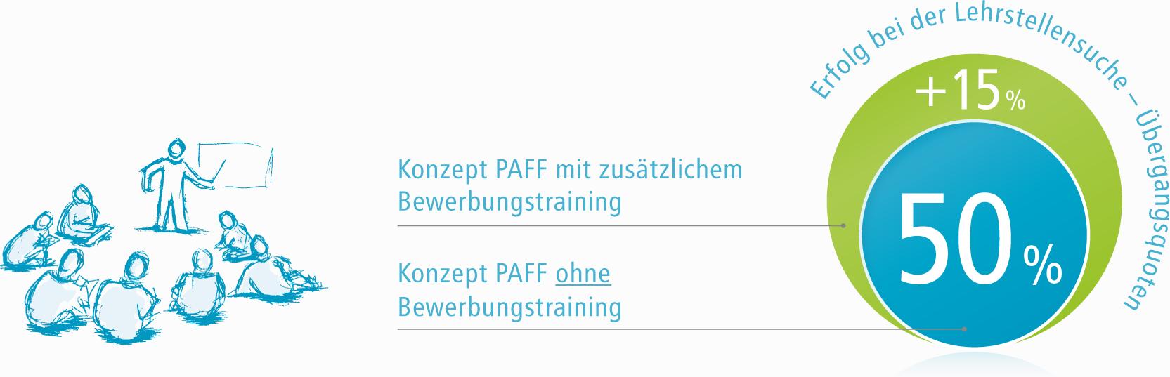 Grafik zum Vergleich der Erfolgsquoten des Beispielprojekts PAFF nach Abhängigkeit des angewandten Konzepts