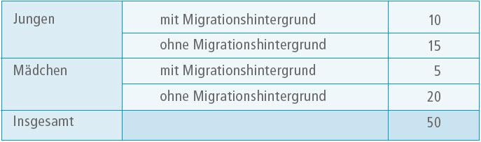 Abbildung Vergleiche Zielgruppen Unterzielgruppen