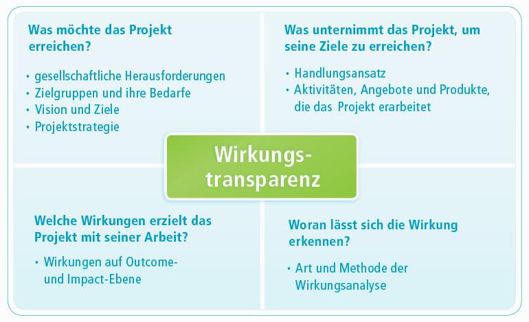 Abbildung Wirkungstransparenz