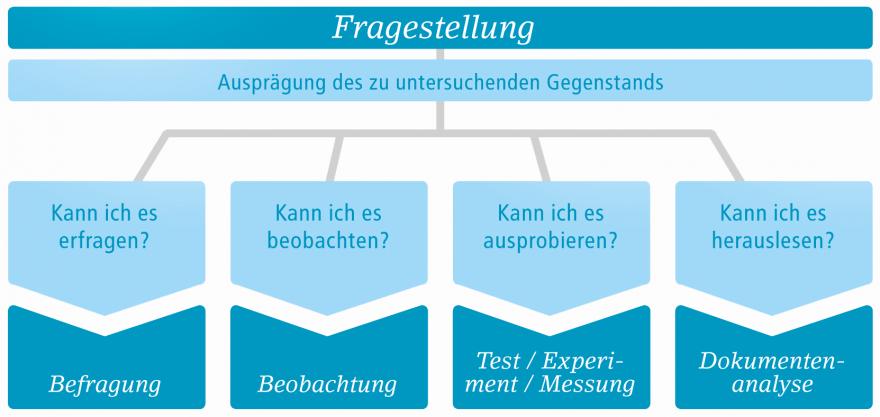 Illustration zur Übersicht von Fragestellungen zur Erhebung von Daten