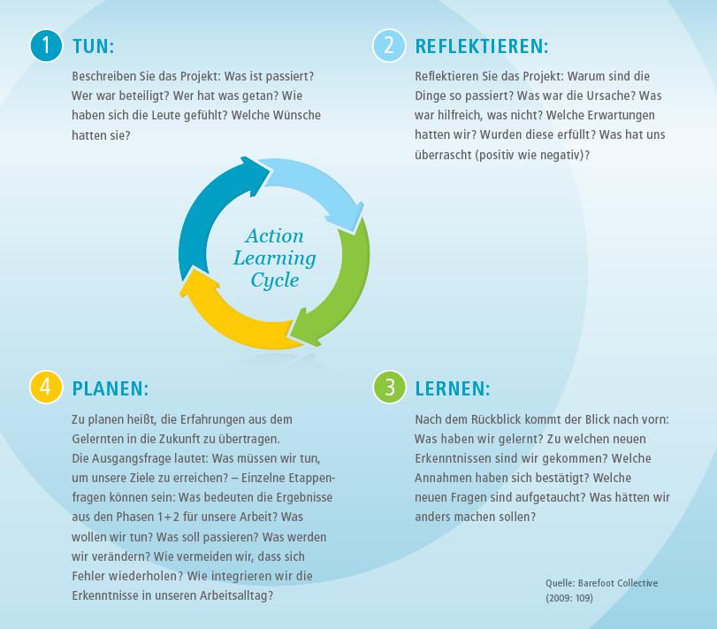 Grafik zur Veranschaulichung der vier Phasen des Action Learning Cycle